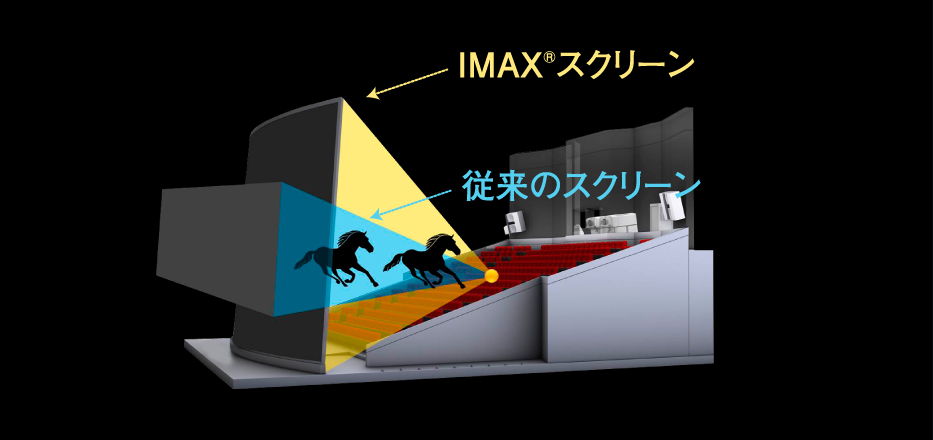 Imax Tohoシネマズ